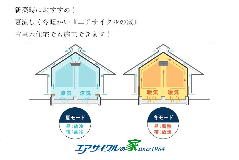 新築時におすすめ!夏涼しく冬暖かい『エアサイクルの家』古里木住宅でも施工できます!
